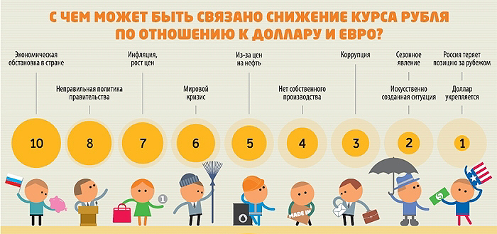 прогноз курса рубля на октябрь 2018